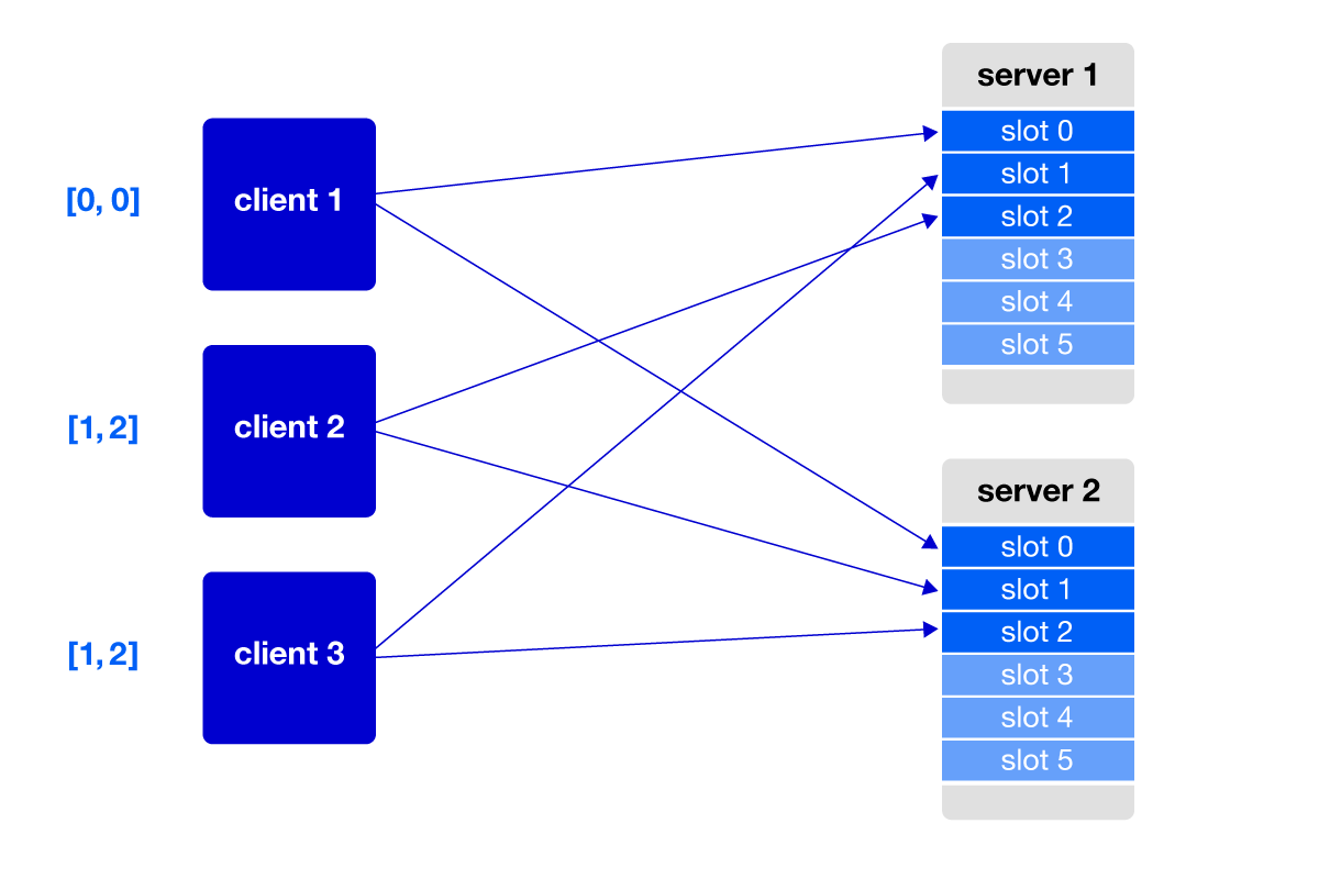 client 1 has slot 0 on servers 1 and 2; client 2 has slot 2 on server 1 and slot 1 on server 2; client 3 has slot 1 on server 1 and slot 2 on server 1